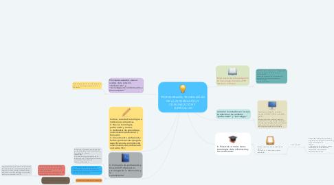 Mind Map: PROFESORADO, TECNOLOGÍAS DE LA INFORMACIÓN Y COMUNICACIÓN Y  CURRÍCULUM