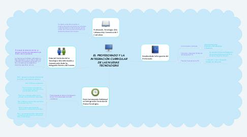 Mind Map: EL PROFESORADO Y LA INTEGRACIÓN CURRICULAR DE LAS NUEVAS  TECNOLOGÍAS