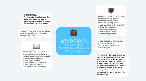 Mind Map: EL PROFESORADO Y LA INERACCION CURRICULAR DE LAS NUEVAS TECNOLOGÍAS (María Jesús Gallego Arrufat)