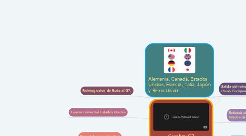 Mind Map: Cumbre G7