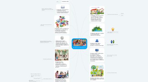 Mind Map: Tendencias Pedagógicas