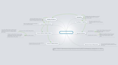 Mind Map: Learning and Assesment
