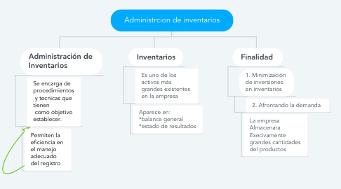 Mind Map: Administrcion de inventarios