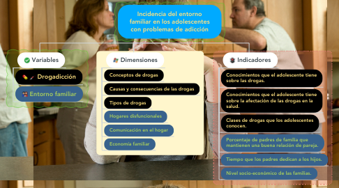 Mind Map: Incidencia del entorno familiar en los adolescentes con problemas de adicción