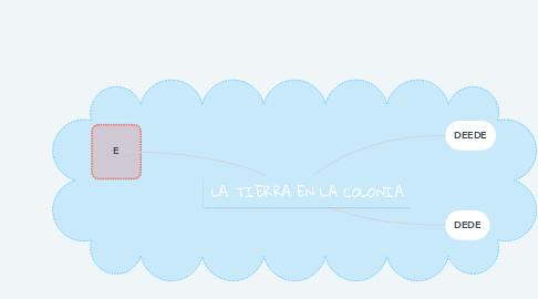 Mind Map: LA TIERRA EN LA COLONIA