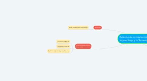 Mind Map: Relación de la Educación del Aprendizaje y la Tecnología
