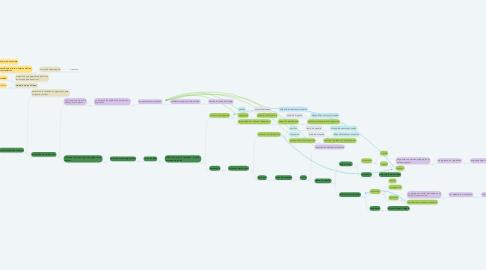 Mind Map: Trilla de pergamino Producción de excelso