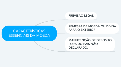Mind Map: CARACTERÍSTICAS ESSENCIAIS DA MOEDA
