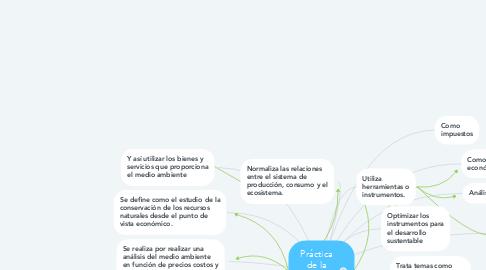 Mind Map: Práctica de la economía ambiental