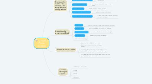 Mind Map: Capítulo 2 Primer principio