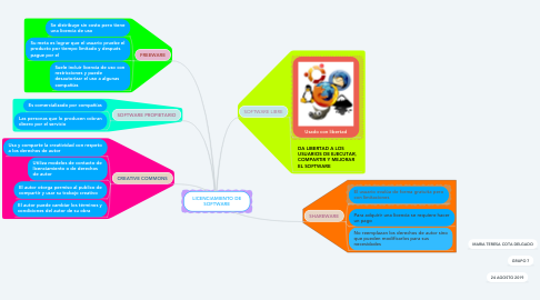 Mind Map: LICENCIAMIENTO DE SOFTWARE