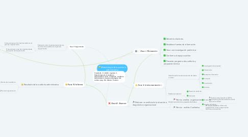 Mind Map: Comunicación Corporativa