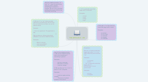 Mind Map: THE ARTICLES A - AN
