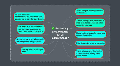 Mind Map: Acciones y pensamientos de un Emprendedor