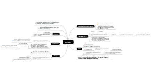 Mind Map: CARGAS