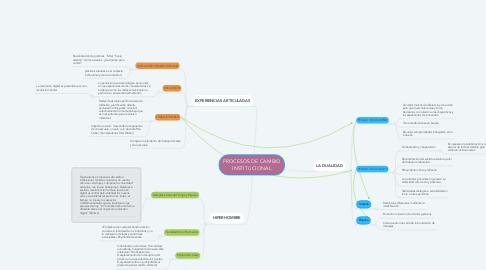 Mind Map: PROCESOS DE CAMBIO INSTITUCIONAL
