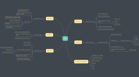 Mind Map: IBM