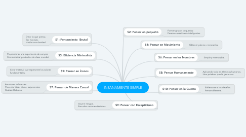 Mind Map: INSANAMENTE SIMPLE