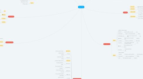 Mind Map: PYMES (Pequeñas y medianas empresas)