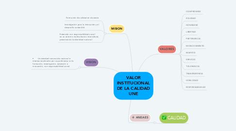 Mind Map: VALOR INSTITUCIONAL DE LA CALIDAD UNE