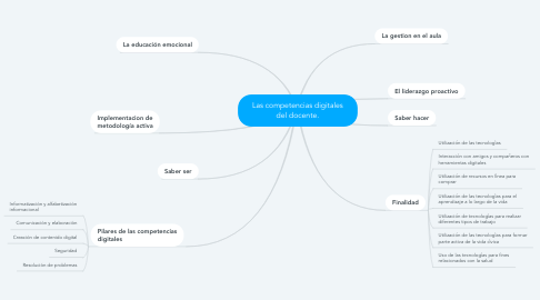 Mind Map: Las competencias digitales del docente.
