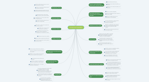 Mind Map: Construcción Sostenible