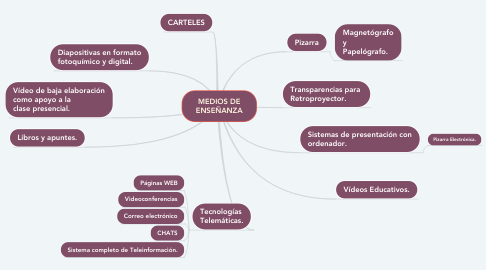Mind Map: MEDIOS DE ENSEÑANZA