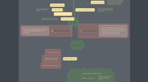 Mind Map: DESIGUALDADES INDIGNANTES