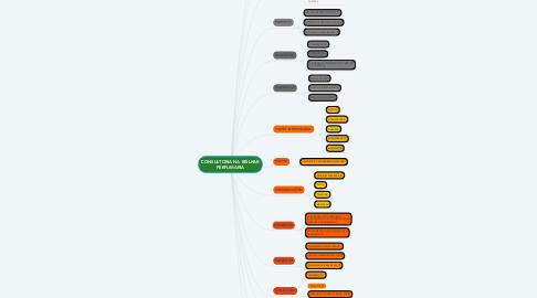 Mind Map: CONSULTORIA NA BRILHAR PERFUMARIA