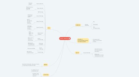 Mind Map: NEURO - DERECHO