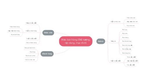 Mind Map: Web bán hàng (Đối tượng, nội dung, mục đích)