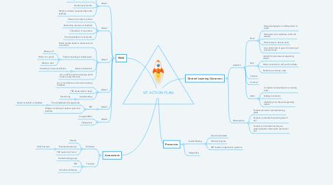 Mind Map: VIT ACTION PLAN