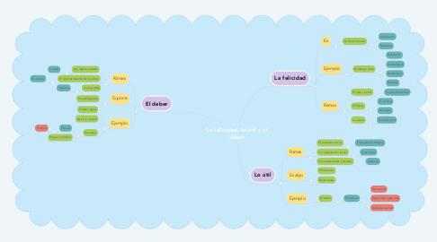 Mind Map: La felicidad, lo útil y el deber