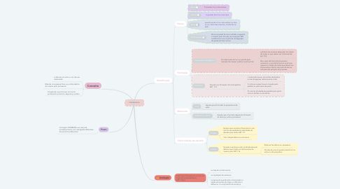 Mind Map: Litisconsorcio