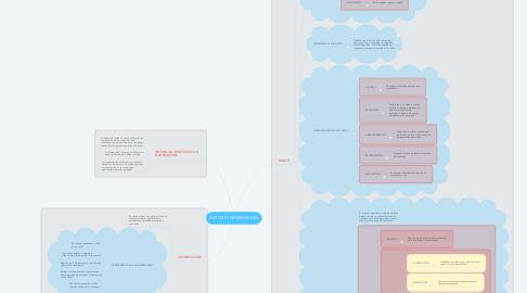 Mind Map: DATOS E INFORMACIÓN