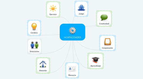 Mind Map: inCAPACIDADES