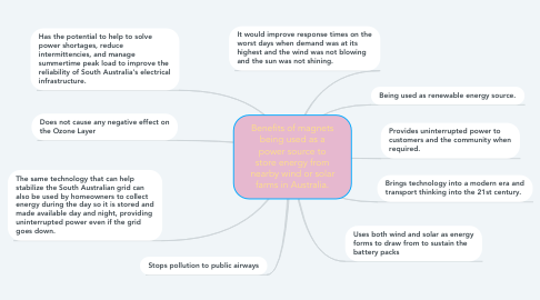Mind Map: Benefits of magnets being used as a power source to store energy from nearby wind or solar farms in Australia.