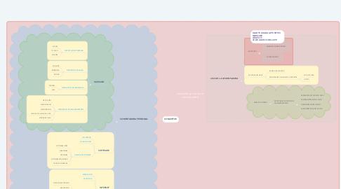 Mind Map: conceptos y uso de la computadora