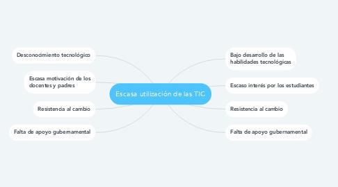Mind Map: Escasa utilización de las TIC