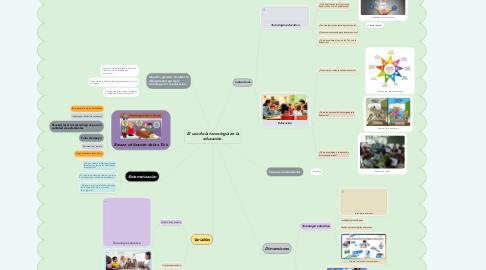 Mind Map: El uso de la tecnología en la educación.