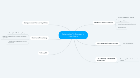 Mind Map: Information Technology in Healthcare