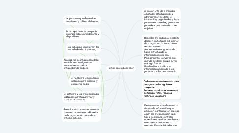 Mind Map: sistemas de informaciòn