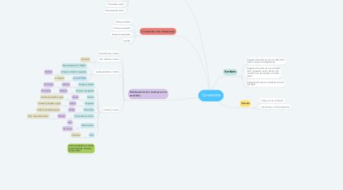 Mind Map: Comandos