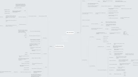 Mind Map: Fundamentos de la profesión docente (Tomado de Inducción a procesos pedagógicos SENA)