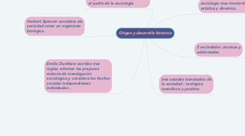 Mind Map: Origen y desarrollo histórico