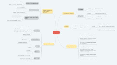 Mind Map: Los medios de enseñanza