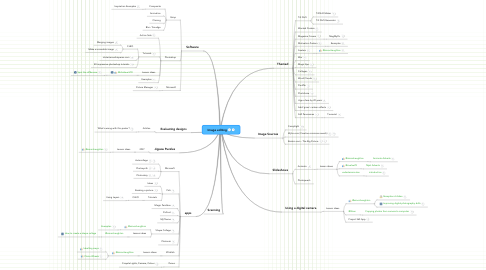 Mind Map: Image editing