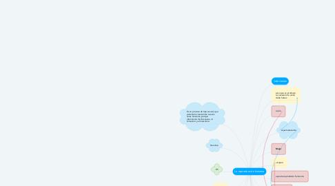 Mind Map: La reproducción humana