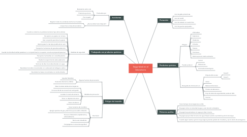 Mind Map: Seguridad en el laboratorio