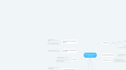 Mind Map: El Arte de la Guerra  Sun Tzu